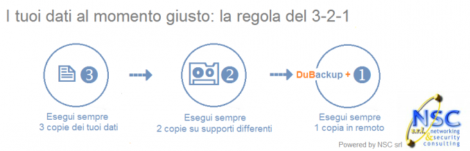 25/06/2015 Una buona regola di backup: 3-2-1 - ServiceOnFarm.it